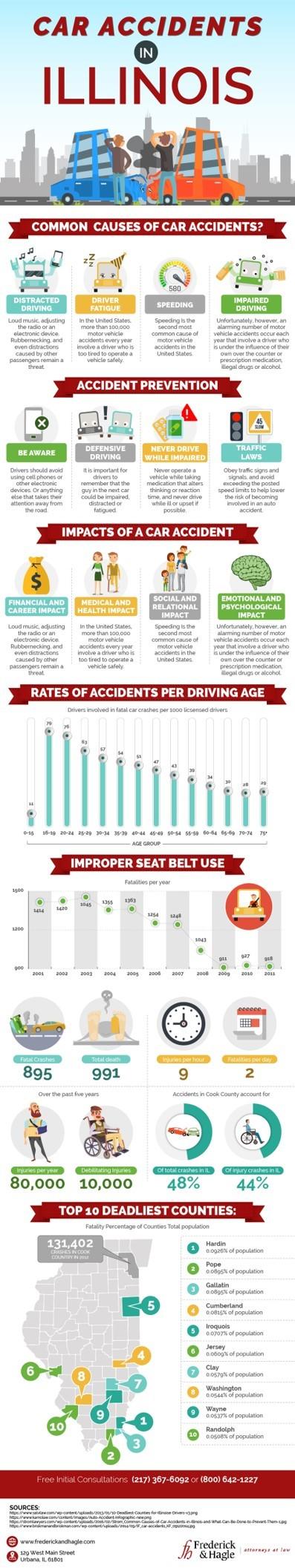 Champaign-Urbana Motor Vehicle Accidents Law Blog | Frederick & Hagle